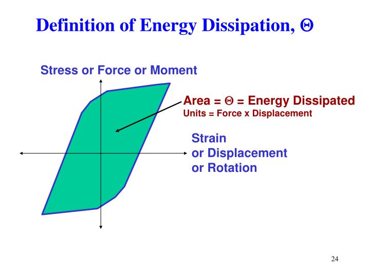 Definition of Energy Dissipation,