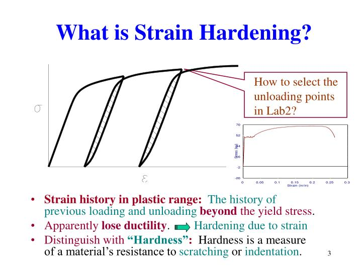 What is Strain Hardening?