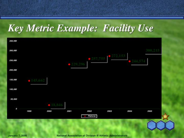 Key Metric Example:  Facility Use