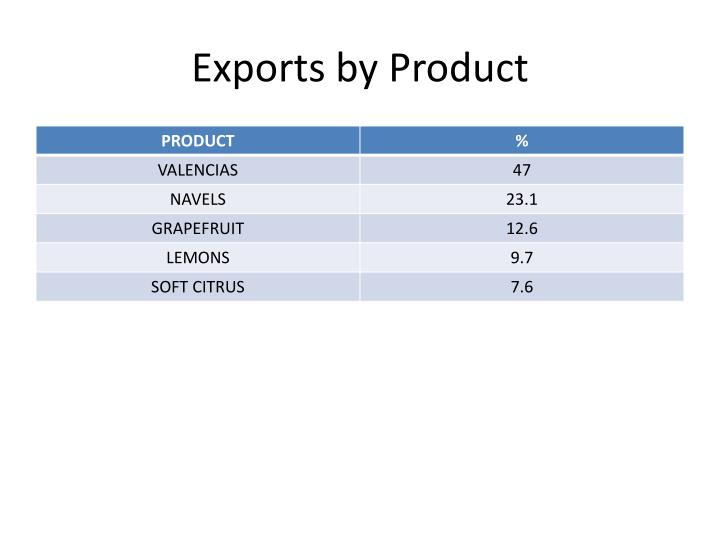 Exports by Product