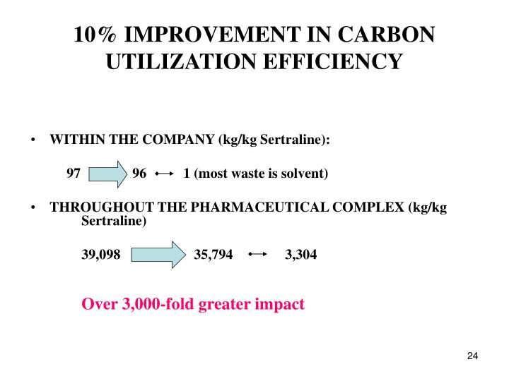 10% IMPROVEMENT IN CARBON UTILIZATION EFFICIENCY