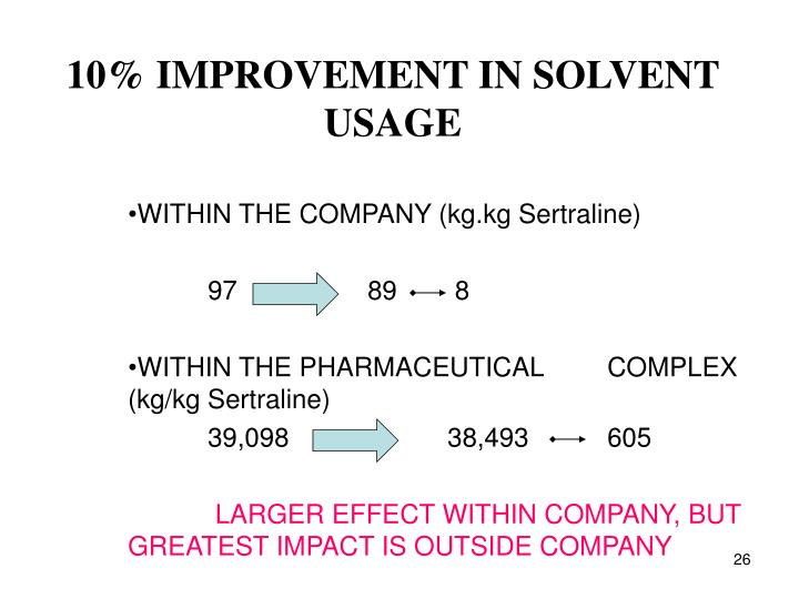 10% IMPROVEMENT IN SOLVENT USAGE
