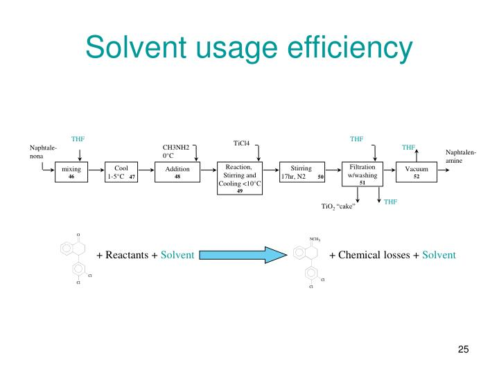 Solvent usage efficiency