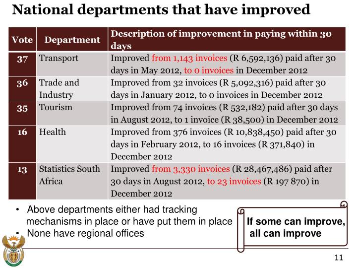 National departments that have improved