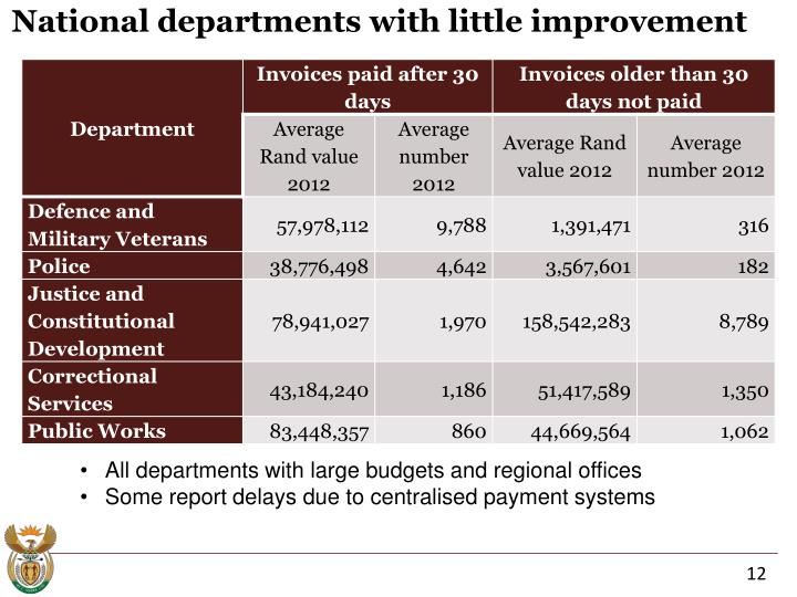 National departments with little improvement