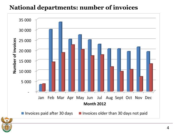 National departments: number of invoices