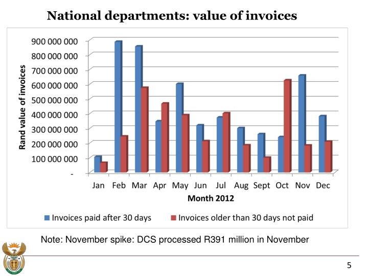 National departments: value of invoices