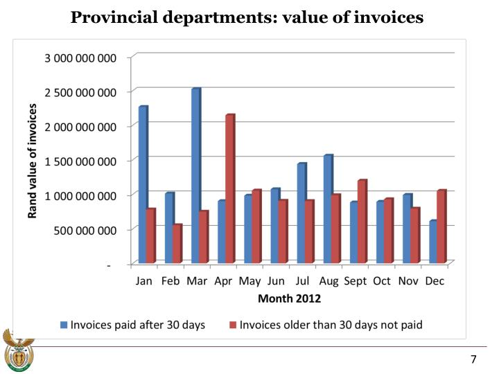 Provincial departments: value of invoices