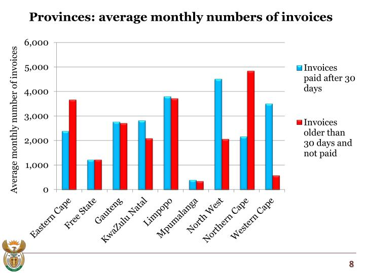 Provinces: average monthly numbers of invoices