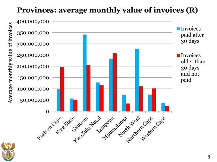 Provinces: average monthly value of invoices (R)