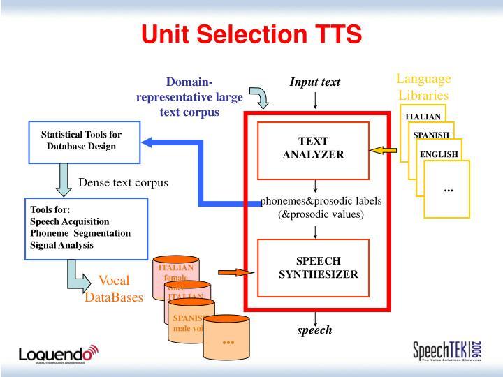 Unit Selection TTS