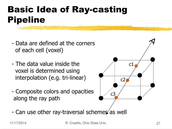 Basic Idea of Ray-casting Pipeline