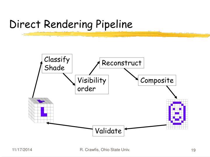 Direct Rendering Pipeline