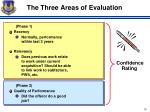 the three areas of evaluation
