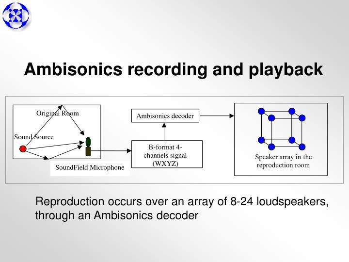 Ambisonics recording and playback