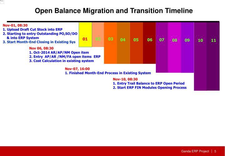 Open Balance Migration and Transition Timeline