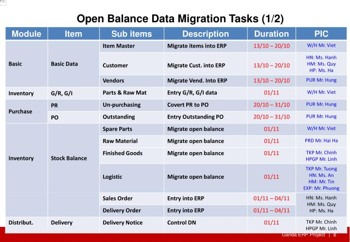 Open Balance Data Migration Tasks (1/2)