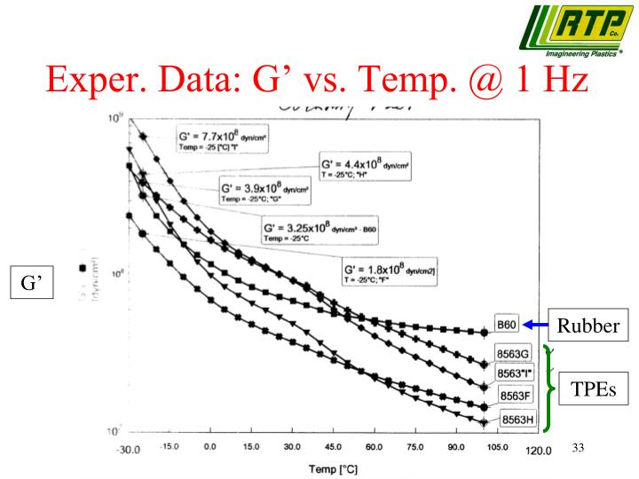 Exper. Data: G' vs. Temp. @ 1 Hz