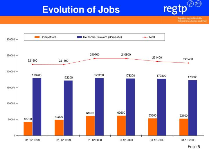 Evolution of Jobs