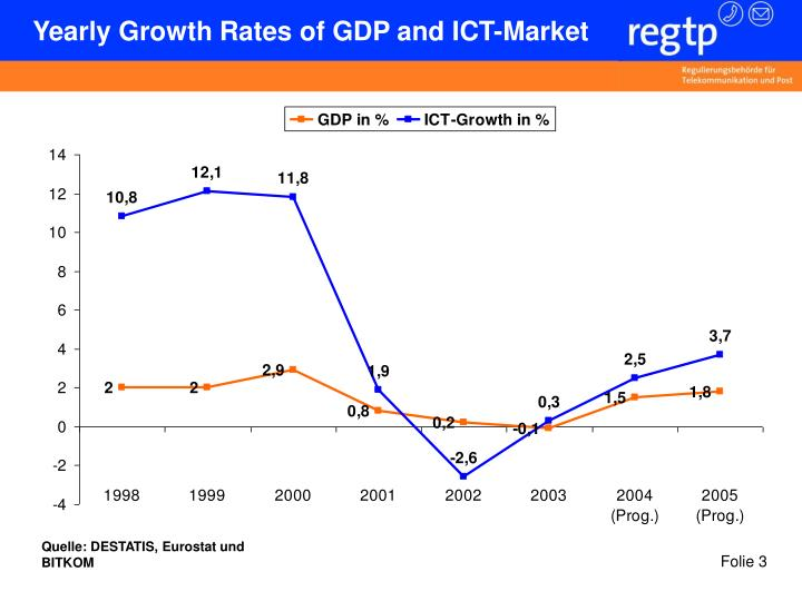 Yearly Growth Rates of GDP and ICT-Market