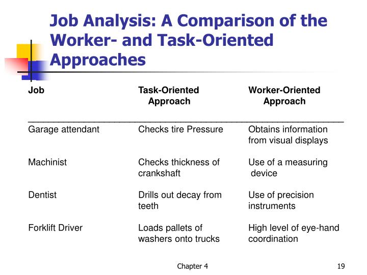 Job Analysis: A Comparison of the  Worker- and Task-Oriented Approaches