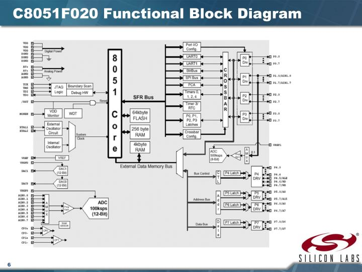 C8051F020 Functional Block Diagram
