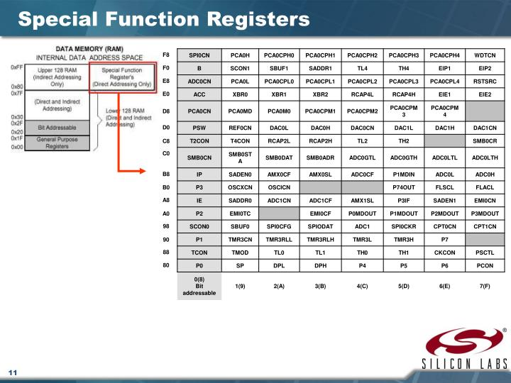 Special Function Registers