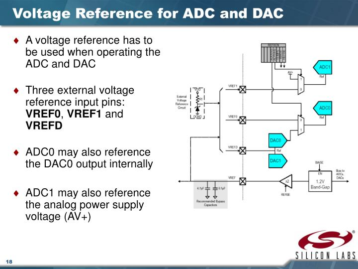 Voltage Reference for ADC and DAC