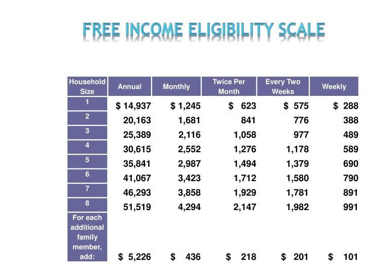 Free Income eligibility Scale