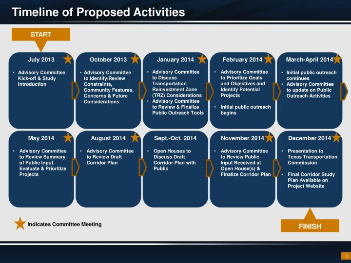 Timeline of Proposed