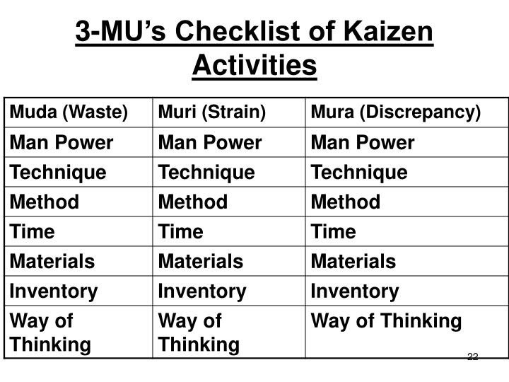 3-MU's Checklist of Kaizen Activities