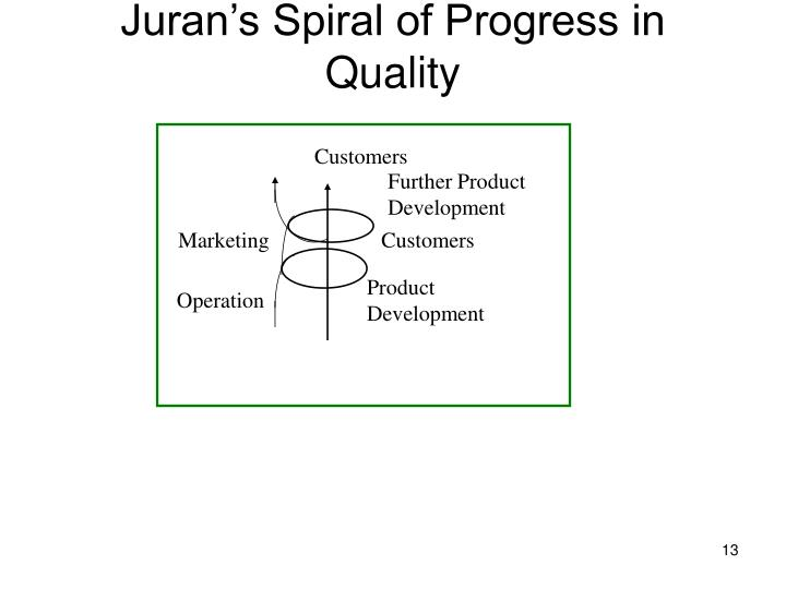 Juran's Spiral of Progress in Quality