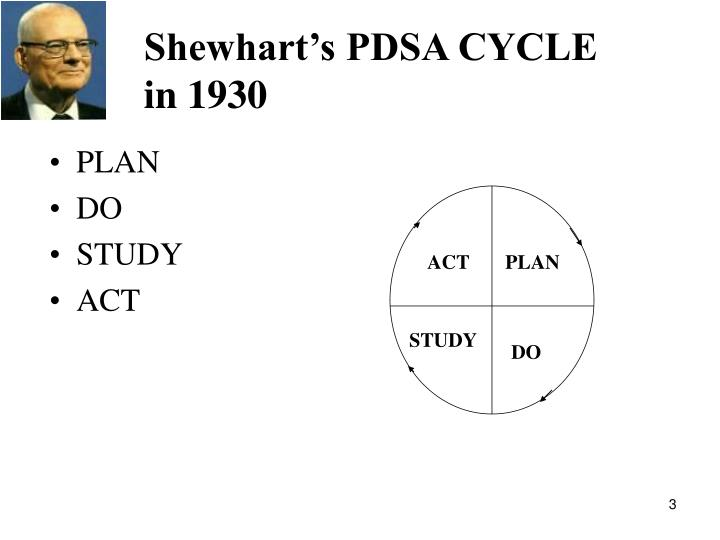 Shewhart's PDSA CYCLE in 1930