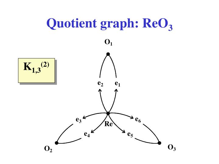 Quotient graph: ReO