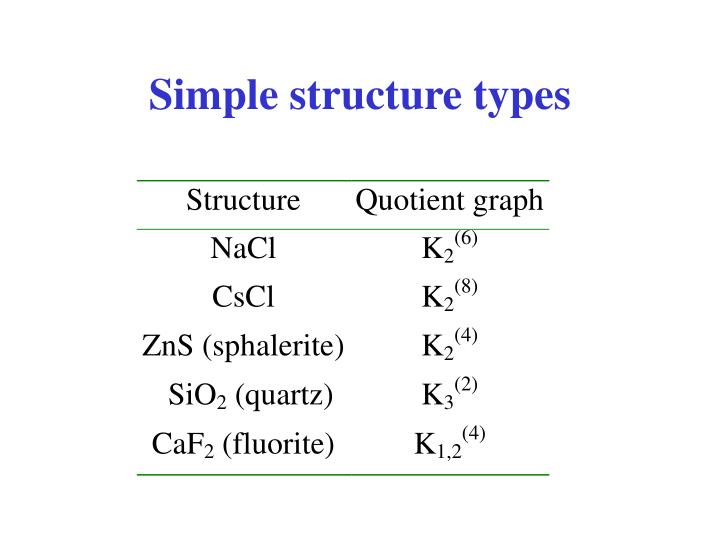Simple structure types