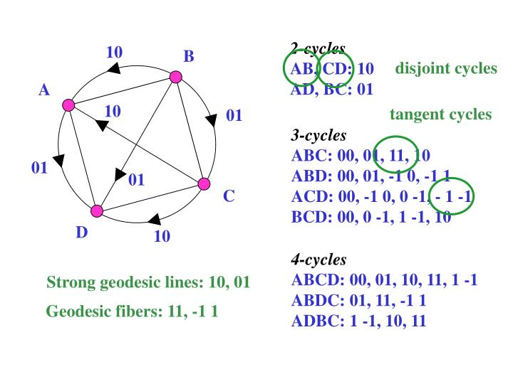 disjoint cycles