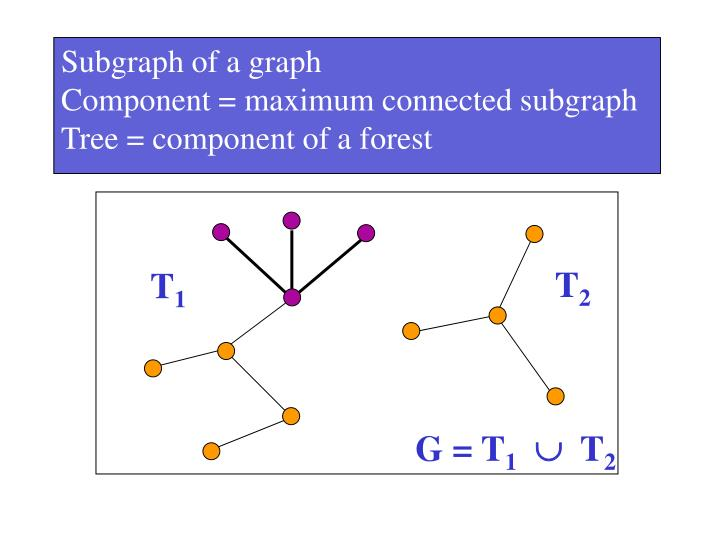 Subgraph of a graph