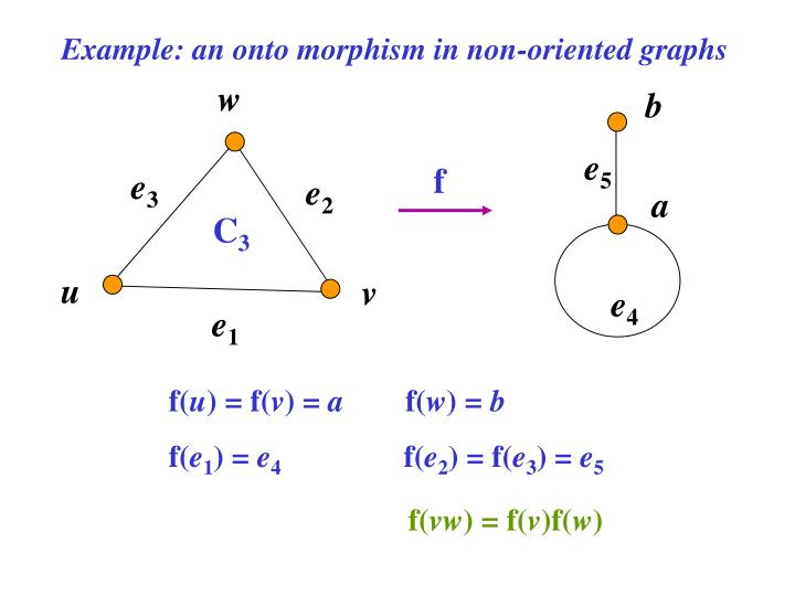 Example: an onto morphism in non-oriented graphs