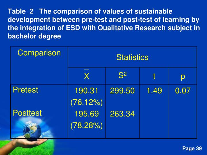 Table  2   The comparison of values of sustainable development between pre-test and post-test of learning by the integration of ESD with Qualitative Research subject in bachelor degree