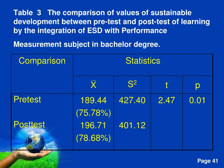 Table  3   The comparison of values of sustainable development between pre-test and post-test of learning by the integration of ESD with Performance Measurement subject in bachelor degree.