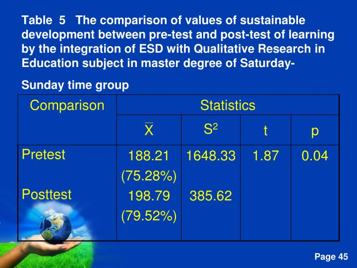 Table  5   The comparison of values of sustainable development between pre-test and post-test of learning by the integration of ESD with Qualitative Research in Education subject in master degree of Saturday-Sunday time group