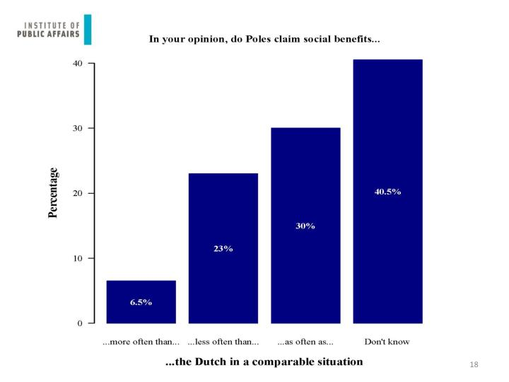 In your opinion, do Poles claim social benefits...