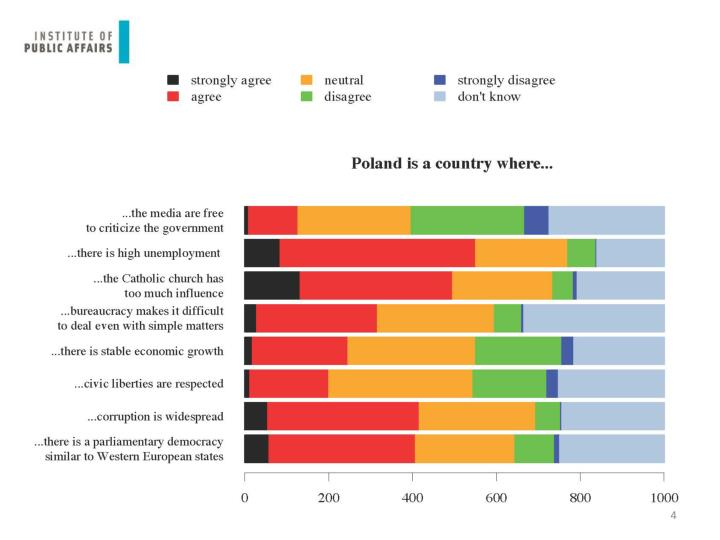 Poland is a country where...