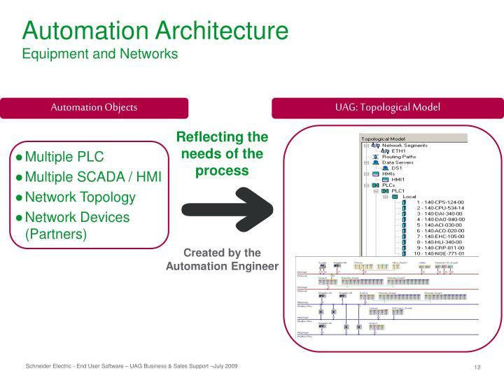 Automation Architecture