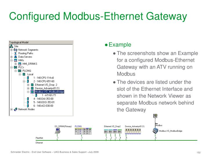 Configured Modbus-Ethernet Gateway