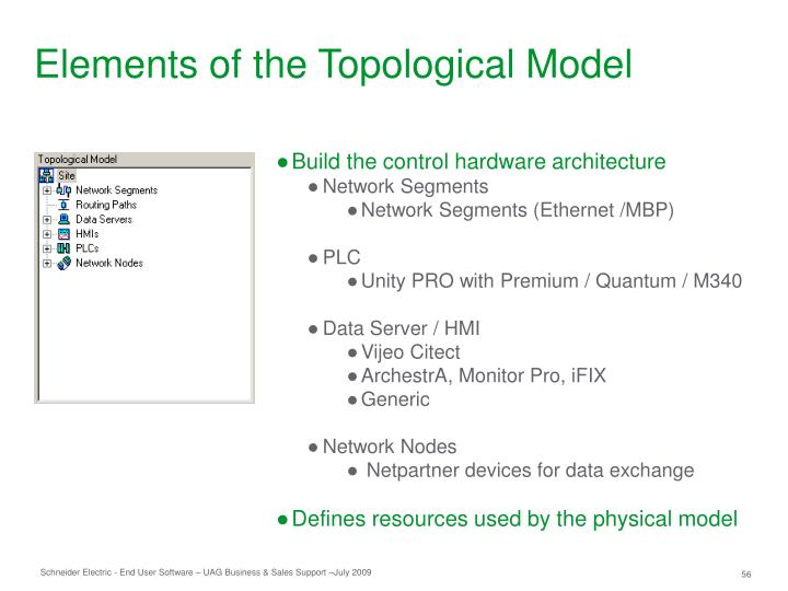 Elements of the Topological Model