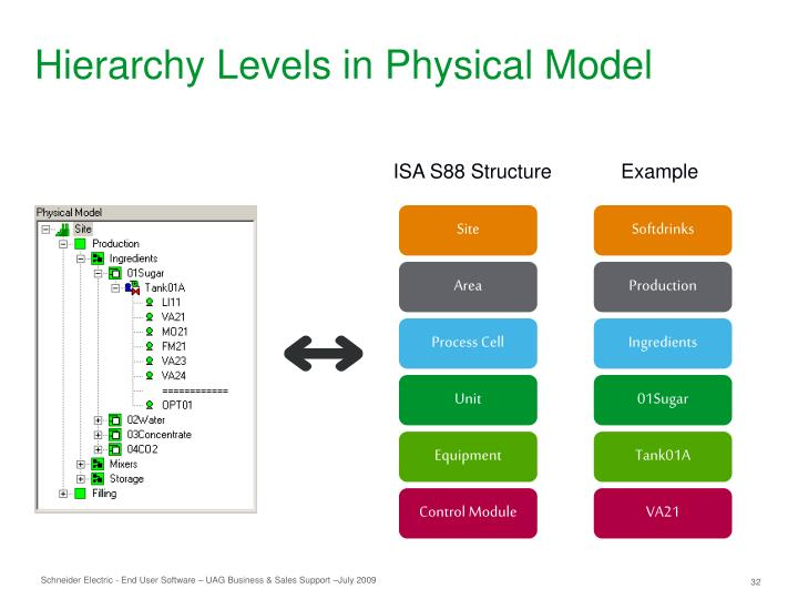 Hierarchy Levels in Physical Model