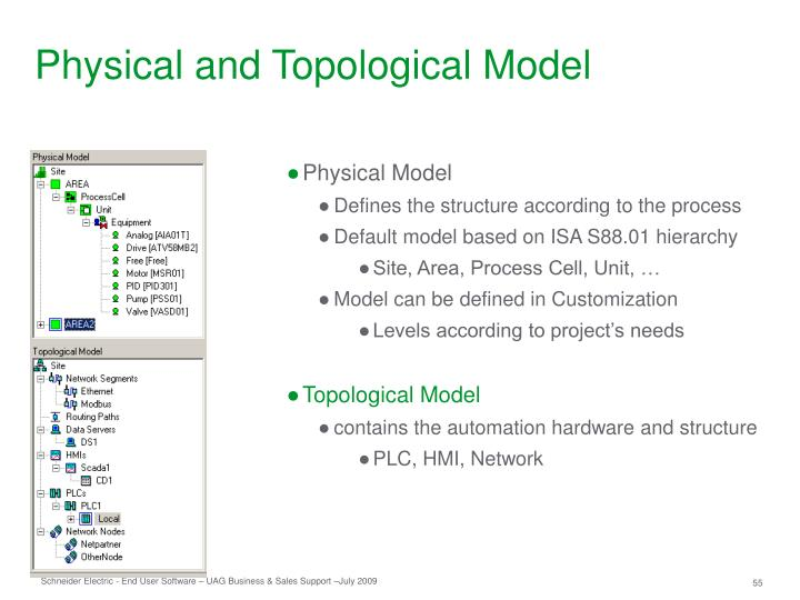 Physical and Topological Model