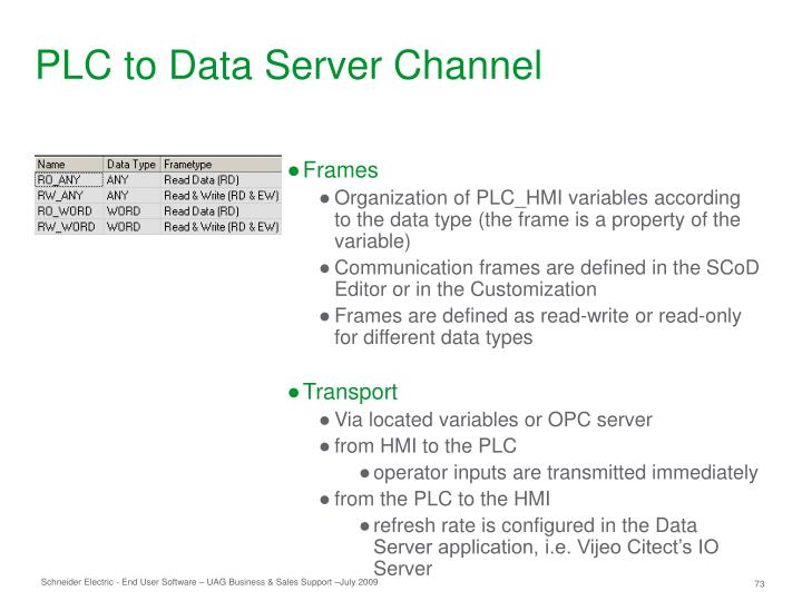 PLC to Data Server Channel
