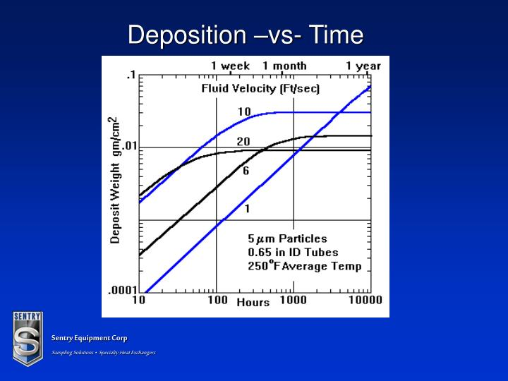 Deposition –vs- Time